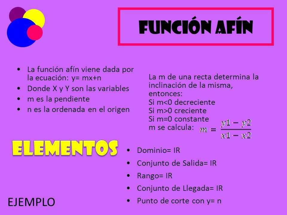 Función Afín La función afín viene dada por la ecuación: y= mx+n Donde X y Y son las variables m es la pendiente n es la ordenada en el origen Dominio