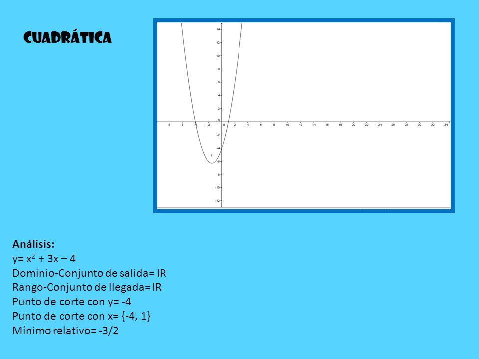 Análisis: y= x 2 + 3x – 4 Dominio-Conjunto de salida= IR Rango-Conjunto de llegada= IR Punto de corte con y= -4 Punto de corte con x= {-4, 1} Mínimo r