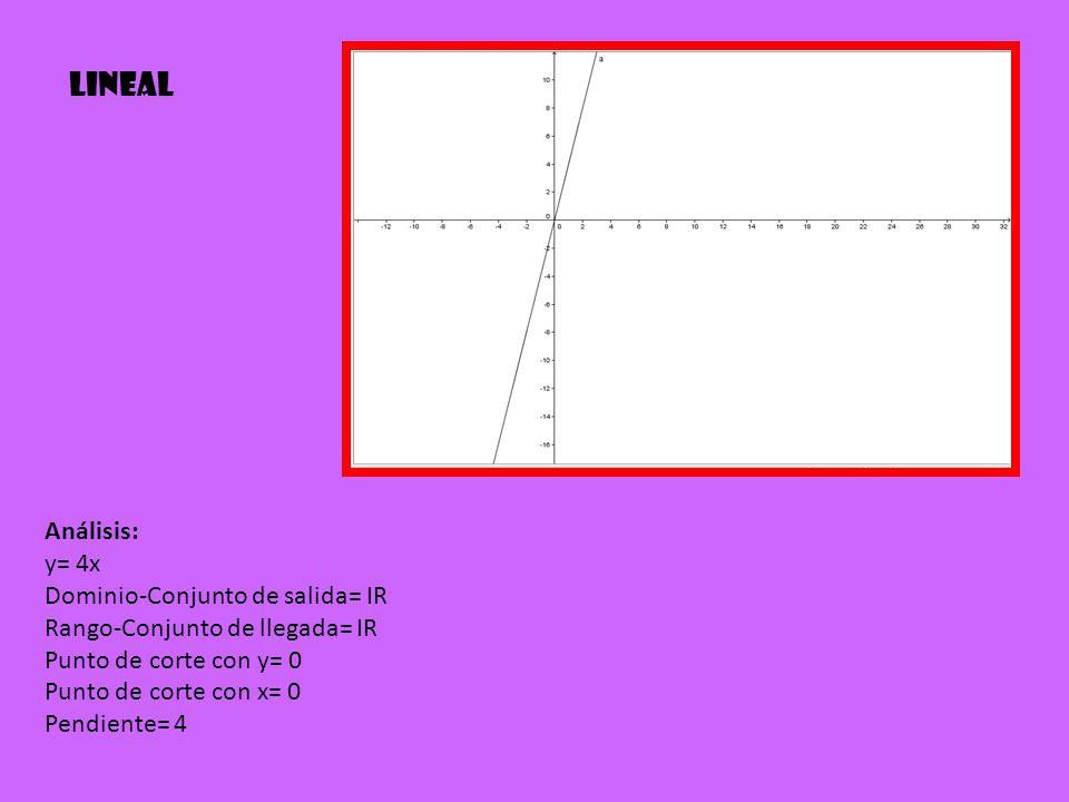 Análisis: y= 4x Dominio-Conjunto de salida= IR Rango-Conjunto de llegada= IR Punto de corte con y= 0 Punto de corte con x= 0 Pendiente= 4 Lineal