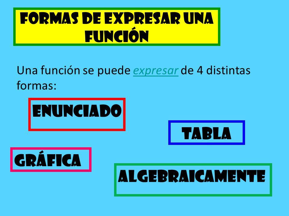 Formas de expresar una función Una función se puede expresar de 4 distintas formas:expresar Enunciado Algebraicamente Gráfica Tabla