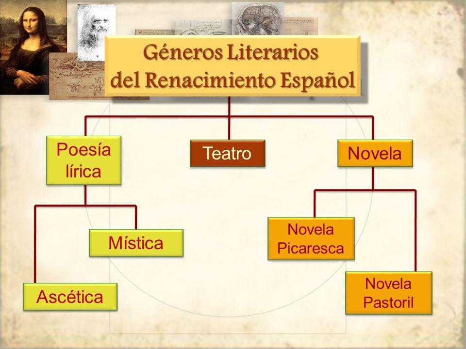Poesía lírica Teatro Novela Novela Picaresca Novela Pastoril Mística Ascética Géneros Literarios del Renacimiento Español Géneros Literarios del Renacimiento Español