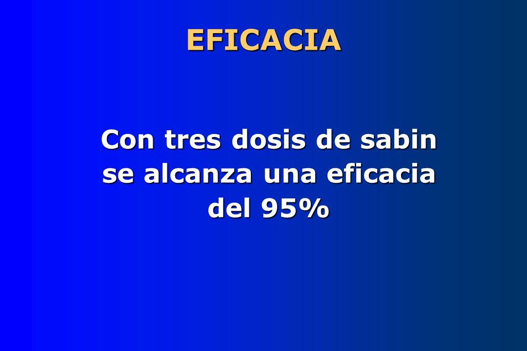 EFICACIA Con tres dosis de sabin se alcanza una eficacia del 95%