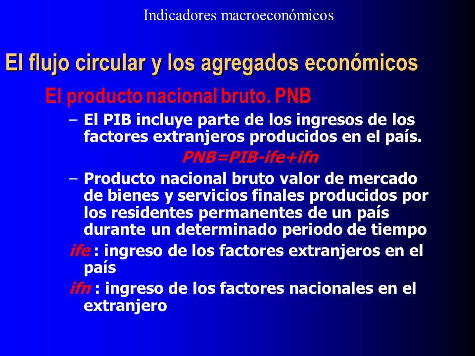 El flujo circular y los agregados económicos El producto nacional bruto. PNB –El PIB incluye parte de los ingresos de los factores extranjeros produci