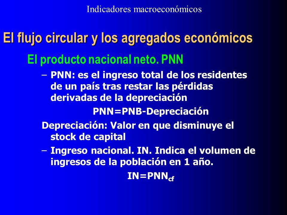 El flujo circular y los agregados económicos El producto nacional neto. PNN –PNN: es el ingreso total de los residentes de un país tras restar las pér