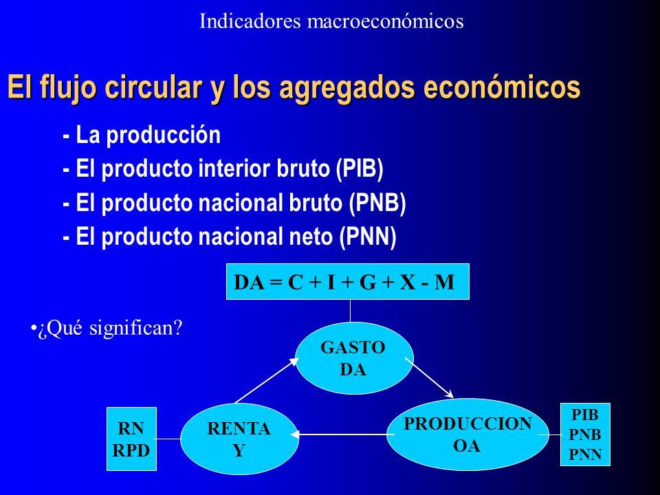 El flujo circular y los agregados económicos - La producción - El producto interior bruto (PIB) - El producto nacional bruto (PNB) - El producto nacio