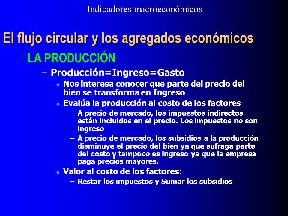 El flujo circular y los agregados económicos LA PRODUCCIÓN –Producción=Ingreso=Gasto Nos interesa conocer que parte del precio del bien se transforma