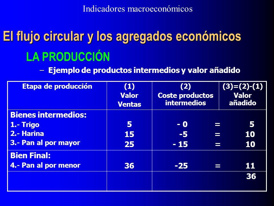 El flujo circular y los agregados económicos LA PRODUCCIÓN –Ejemplo de productos intermedios y valor añadido Etapa de producción(1) Valor Ventas (2) C