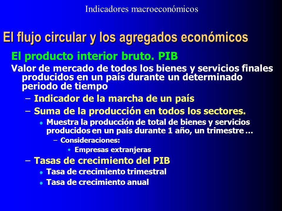 El flujo circular y los agregados económicos El producto interior bruto. PIB Valor de mercado de todos los bienes y servicios finales producidos en un
