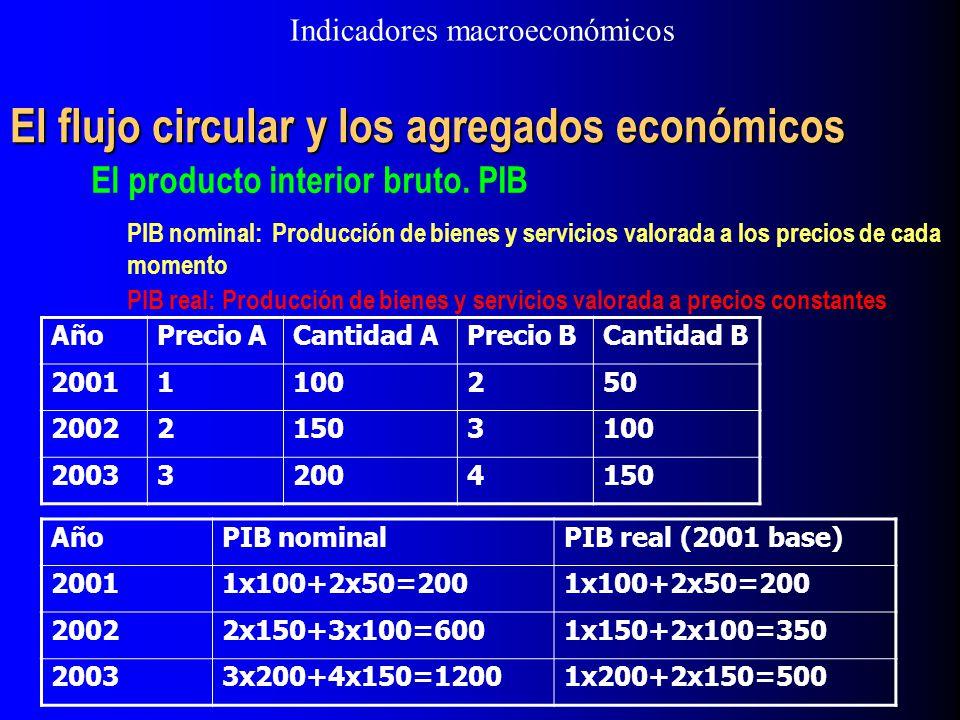 El flujo circular y los agregados económicos El producto interior bruto. PIB PIB nominal: Producción de bienes y servicios valorada a los precios de c