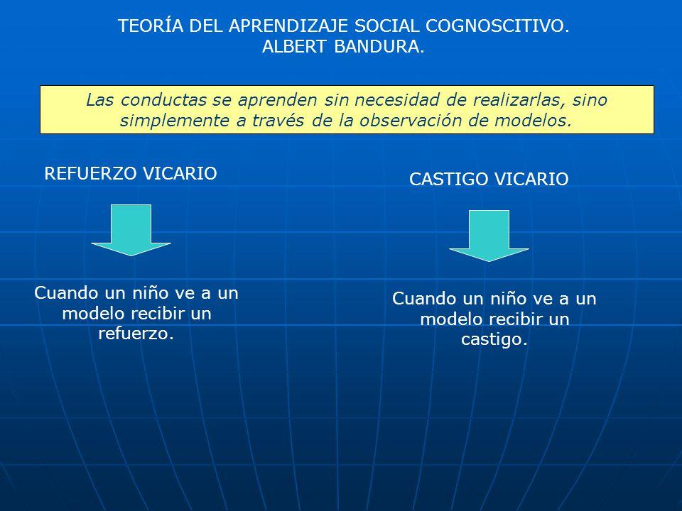 TEORÍA DEL APRENDIZAJE SOCIAL COGNOSCITIVO.ALBERT BANDURA.