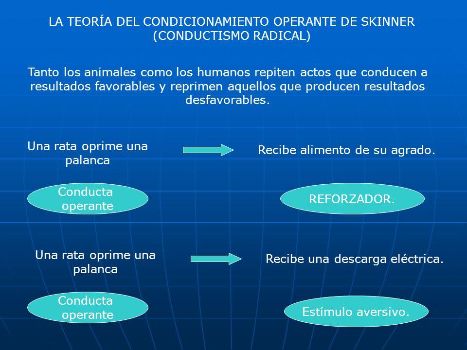 LA TEORÍA DEL CONDICIONAMIENTO OPERANTE DE SKINNER (CONDUCTISMO RADICAL) Tanto los animales como los humanos repiten actos que conducen a resultados favorables y reprimen aquellos que producen resultados desfavorables.