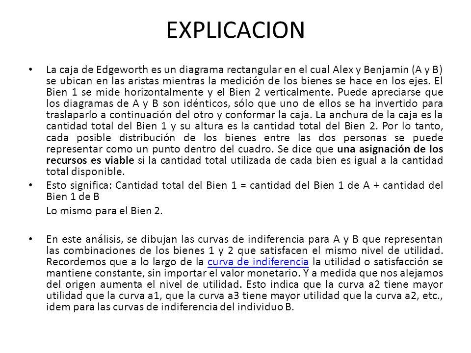 EXPLICACION La caja de Edgeworth es un diagrama rectangular en el cual Alex y Benjamin (A y B) se ubican en las aristas mientras la medición de los bi
