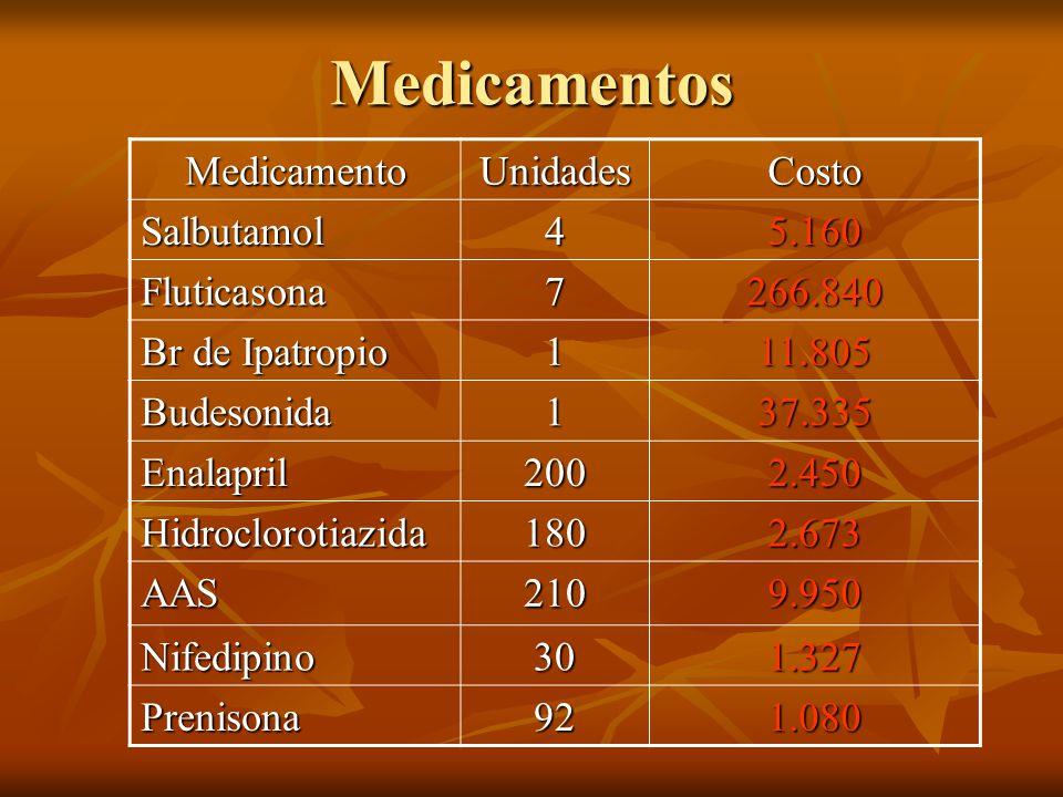Medicamentos MedicamentoUnidadesCosto Salbutamol45.160 Fluticasona7266.840 Br de Ipatropio 111.805 Budesonida137.335 Enalapril2002.450 Hidroclorotiazi