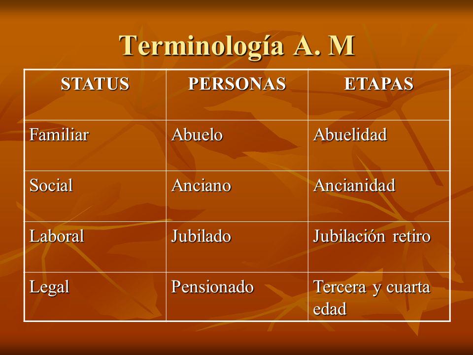 Terminología A. M STATUSPERSONASETAPAS FamiliarAbueloAbuelidad SocialAncianoAncianidad LaboralJubilado Jubilación retiro LegalPensionado Tercera y cua