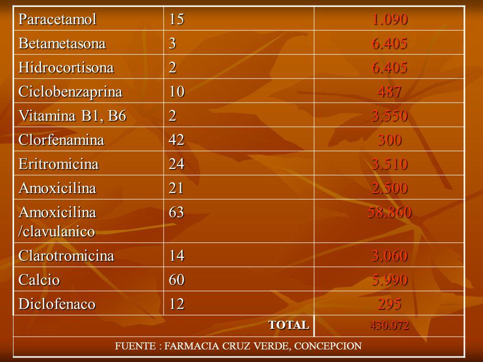 Horas Profesionales salud PROFESIONALUnidadesCosto Medico1279.605 Enfermera611.134 Kinesiologo918.858 TENS + podologo 94.000 TOTAL113.594 TOTAL FINAL 543.669