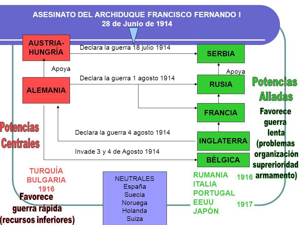 ASESINATO DEL ARCHIDUQUE FRANCISCO FERNANDO I 28 de Junio de 1914 AUSTRIA- HUNGRÍA SERBIA Declara la guerra 18 julio 1914 ALEMANIA Apoya Declara la gu