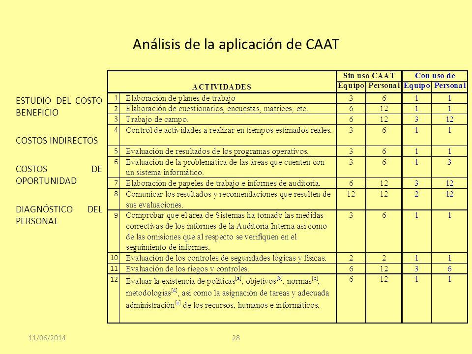 Análisis de la aplicación de CAAT ESTUDIO DEL COSTO BENEFICIO COSTOS INDIRECTOS COSTOS DE OPORTUNIDAD DIAGNÓSTICO DEL PERSONAL 11/06/201428