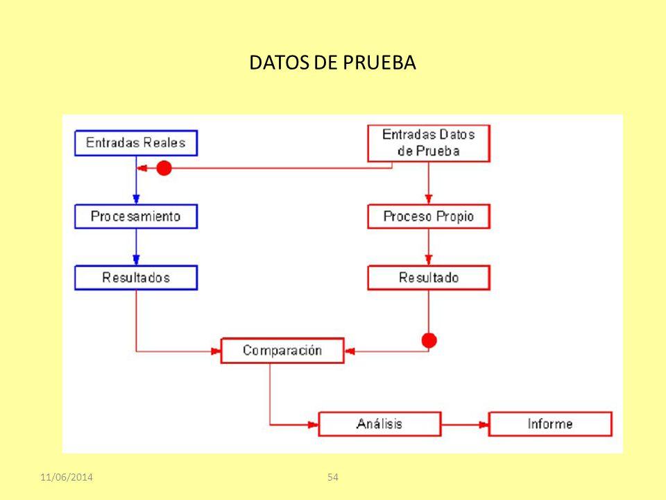 DATOS DE PRUEBA 11/06/201454