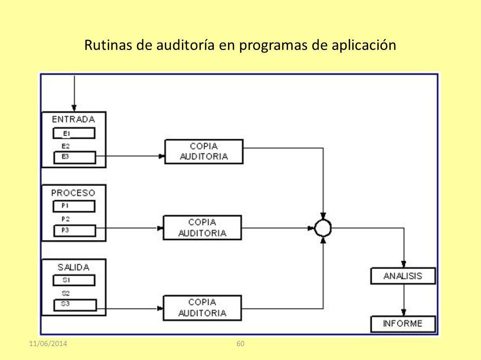 Rutinas de auditoría en programas de aplicación 11/06/201460