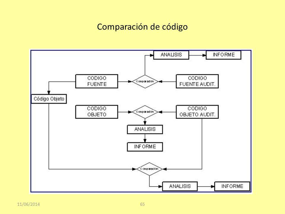 Comparación de código 11/06/201465