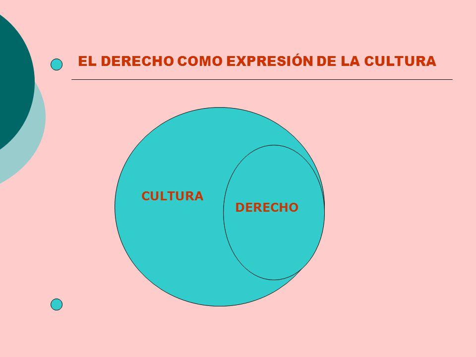 EL DERECHO COMO EXPRESIÓN DE LA CULTURA DERECHO CULTURA