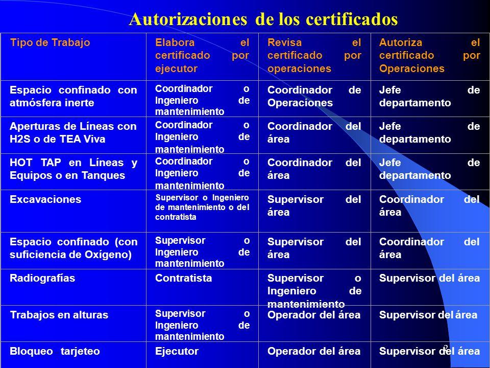 2 Autorizaciones de los certificados Tipo de TrabajoElabora el certificado por ejecutor Revisa el certificado por operaciones Autoriza el certificado