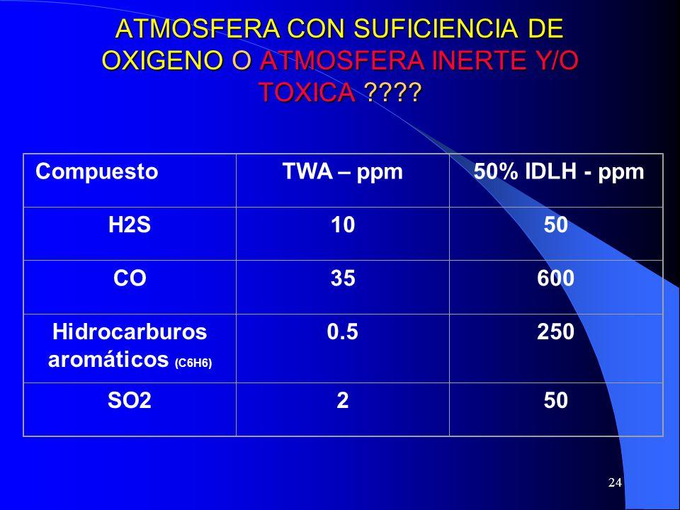 24 ATMOSFERA CON SUFICIENCIA DE OXIGENO O ATMOSFERA INERTE Y/O TOXICA ???? CompuestoTWA – ppm 50% IDLH - ppm H2S1050 CO35600 Hidrocarburos aromáticos