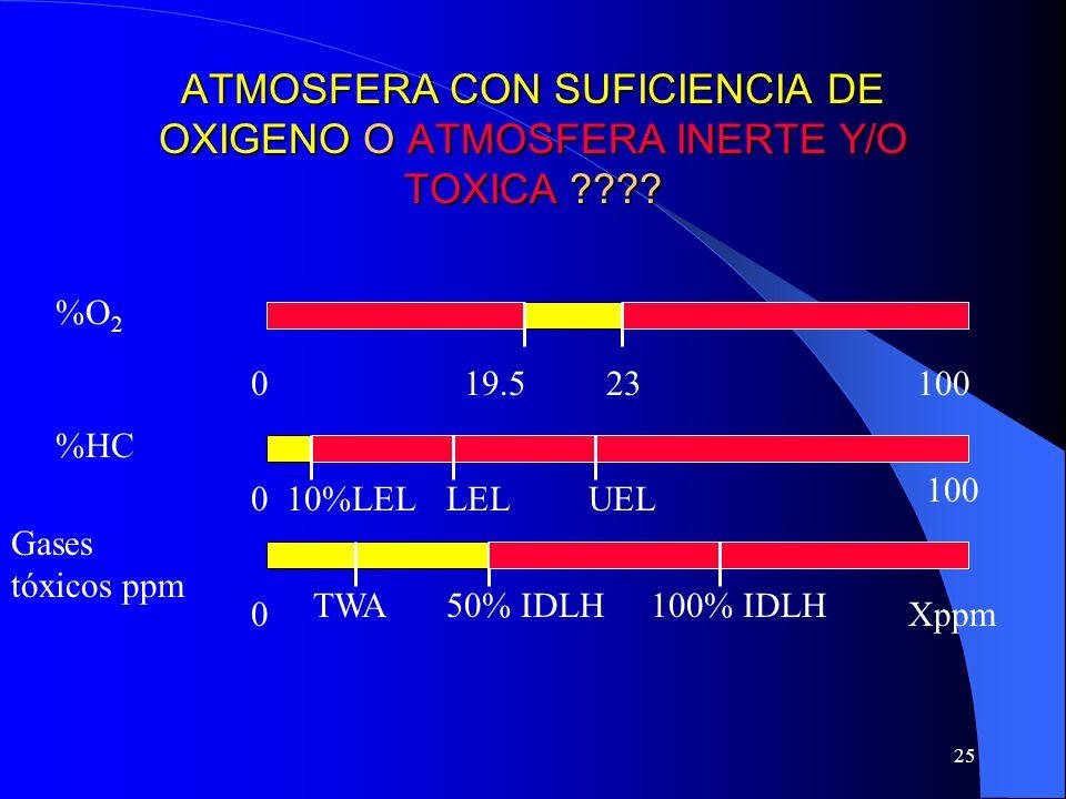 25 ATMOSFERA CON SUFICIENCIA DE OXIGENO O ATMOSFERA INERTE Y/O TOXICA ???? %O 2 %HC Gases tóxicos ppm 19.5230100 0 0 Xppm LEL TWA UEL 50% IDLH 10%LEL