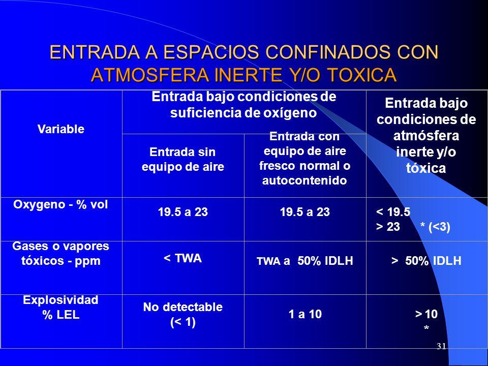 31 ENTRADA A ESPACIOS CONFINADOS CON ATMOSFERA INERTE Y/O TOXICA Variable Entrada bajo condiciones de suficiencia de oxígeno Entrada bajo condiciones