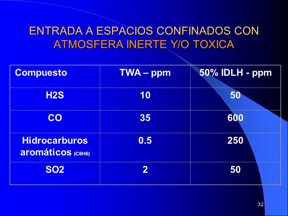 32 ENTRADA A ESPACIOS CONFINADOS CON ATMOSFERA INERTE Y/O TOXICA CompuestoTWA – ppm50% IDLH - ppm H2S1050 CO35600 Hidrocarburos aromáticos (C6H6) 0.52