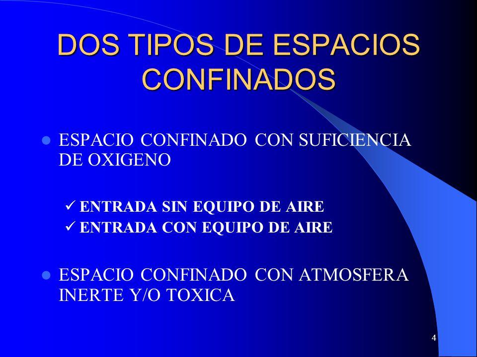 4 DOS TIPOS DE ESPACIOS CONFINADOS ESPACIO CONFINADO CON SUFICIENCIA DE OXIGENO ENTRADA SIN EQUIPO DE AIRE ENTRADA CON EQUIPO DE AIRE ESPACIO CONFINAD