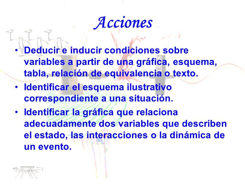 Acciones Deducir e inducir condiciones sobre variables a partir de una gráfica, esquema, tabla, relación de equivalencia o texto. Identificar el esque