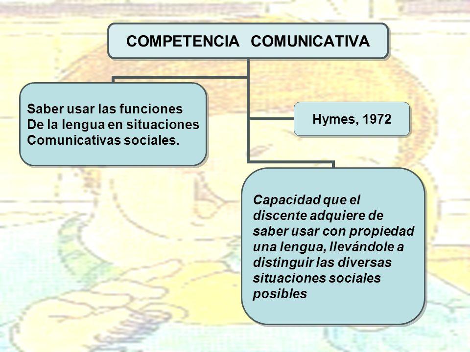 COMPETENCIA COMUNICATIVA Capacidad que el discente adquiere de saber usar con propiedad una lengua, llevándole a distinguir las diversas situaciones s