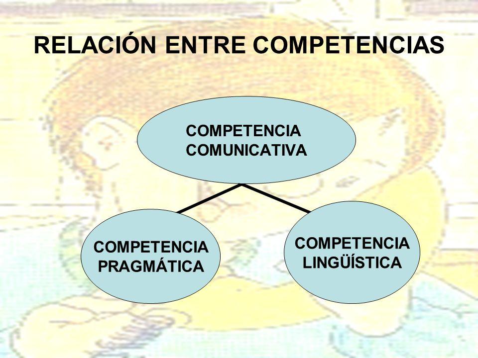COMPETENCIA PRAGMÁTICA COMPETENCIA COMUNICATIVA COMPETENCIA LINGÜÍSTICA RELACIÓN ENTRE COMPETENCIAS