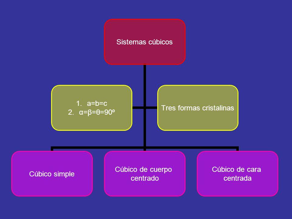 Sistemas cúbicos Cúbico simple Cúbico de cuerpo centrado Cúbico de cara centrada 1.a=b=c 2.α=β=θ=90º Tres formas cristalinas