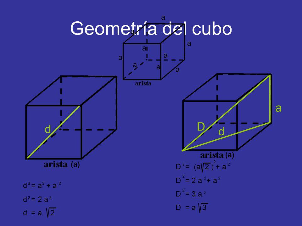 Geometría del cubo d D (a) a a a a a a a a a d = a + a d = 2 a d = a 2 222 22 d a D = (a 2 ) + a D = 2 a + a D = 3 a D = a 3 2 2 2 2 22 2 2