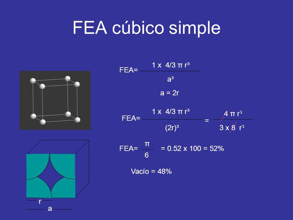 FEA cúbico simple FEA= 1 x 4/3 π r³ a³a³ FEA= r a a = 2r 1 x 4/3 π r³ (2r)³ = 4 π r³ 3 x 8 r³ FEA= π 6 = 0.52 x 100 = 52% Vacío = 48%