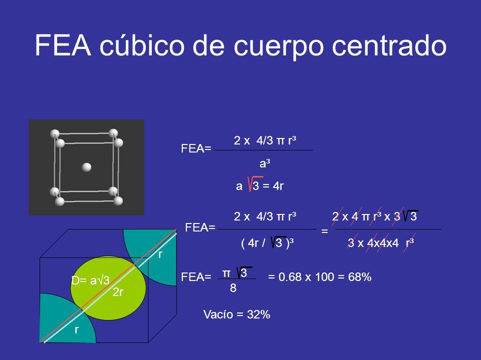 FEA cúbico de cuerpo centrado FEA= 2 x 4/3 π r³ a³a³ FEA= a 3 = 4r 2 x 4/3 π r³ ( 4r / 3 )³ 2 x 4 π r³ x 3 3 3 x 4x4x4 r³ FEA= π 3 8 = 0.68 x 100 = 68