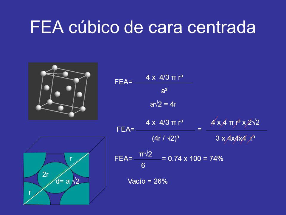 FEA cúbico de cara centrada FEA= 4 x 4/3 π r³ a³a³ FEA= a2 = 4r 4 x 4/3 π r³ (4r / 2)³ 4 x 4 π r³ x 22 3 x 4x4x4 r³ FEA= π2 6 = 0.74 x 100 = 74% Vacío