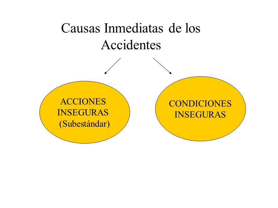 Causas Basicas de los Accidentes Factores Personales Falta de Conocimiento Actitudes Indebidas (motivación) Incapacidad Física o Mental Condiciones del Ambiente (Factores del Trabajo) Desgaste normal de las instalaciones y equipos Abuso por parte de los usuario Diseño inadecuado Mantenimiento inadecuado