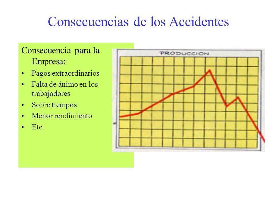 Consecuencias de los Accidentes Consecuencia para los Lesionados: Reducción de los ingresos Desorganización de actividades fuera del hogar Desorden de