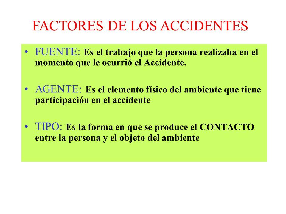 COSTOS DE LOS ACCIDENTES Costos Asegurados Organismo Administrador Costos no Asegurados Empresa