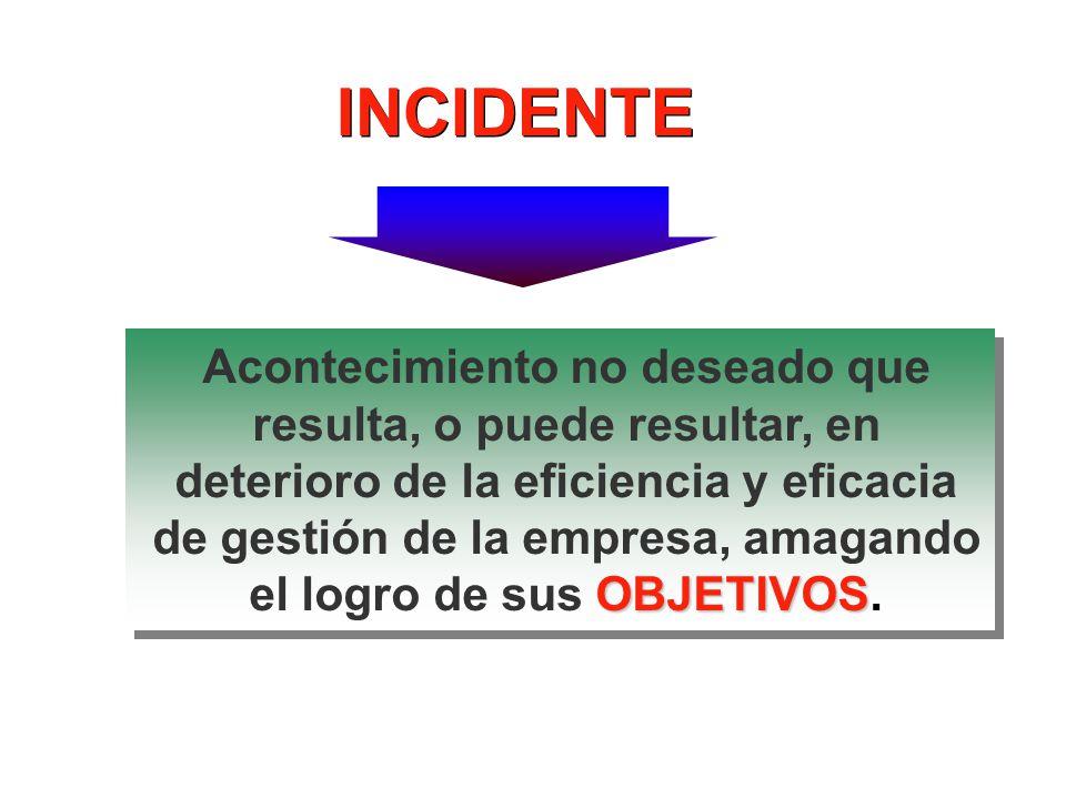 Acontecimiento o acto no deseado que interrumpe un proceso normal de trabajo causando lesiones personales y/o daños materiales (perdidas).