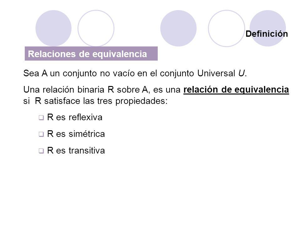 Definición Sea A un conjunto no vacío en el conjunto Universal U. Una relación binaria R sobre A, es una relación de equivalencia si R satisface las t