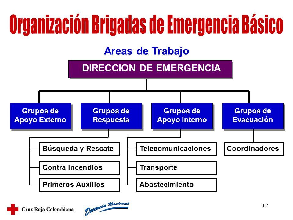 12 DIRECCION DE EMERGENCIA Grupos de Apoyo Externo Grupos de Respuesta Grupos de Apoyo Interno Grupos de Evacuación Búsqueda y Rescate Contra Incendio