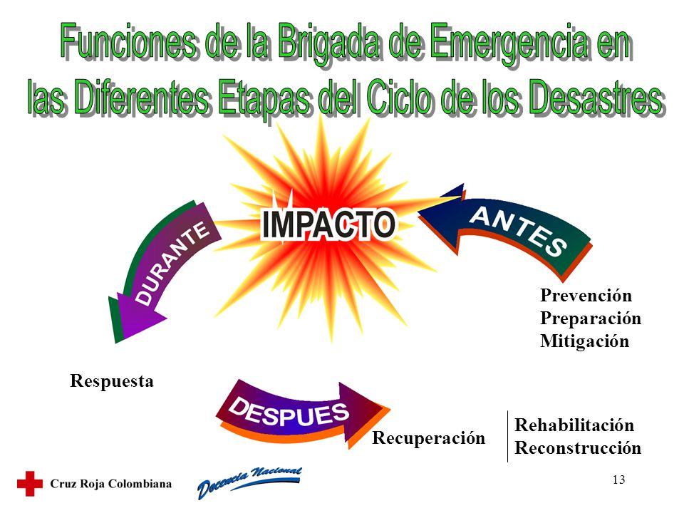 13 Prevención Preparación Mitigación Rehabilitación Reconstrucción Recuperación Respuesta