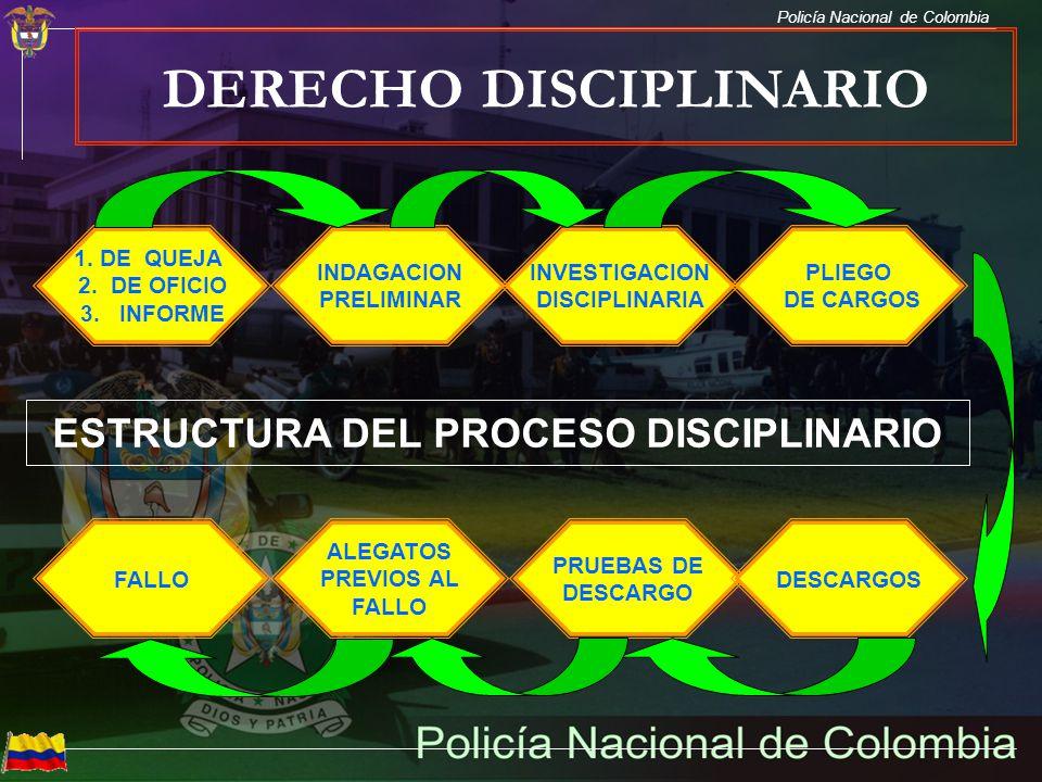 Policía Nacional de Colombia DERECHO DISCIPLINARIO ESTRUCTURA DEL PROCESO DISCIPLINARIO 1. DE QUEJA 2. DE OFICIO 3. INFORME INDAGACION PRELIMINAR FALL