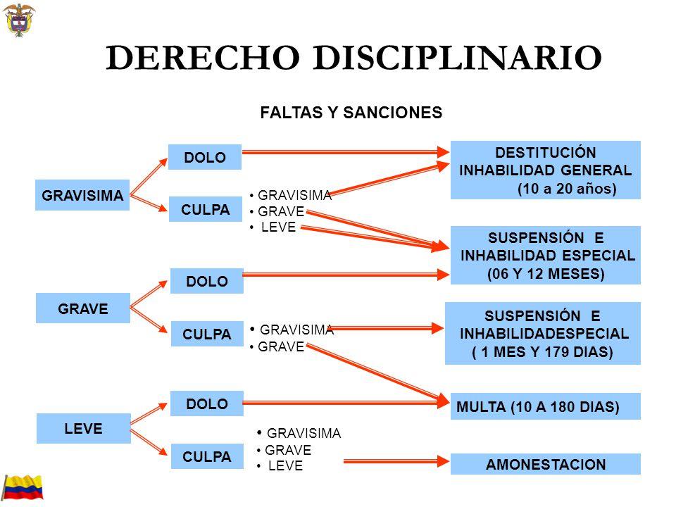 Policía Nacional de Colombia DERECHO DISCIPLINARIO GRAVISIMA DOLO CULPA GRAVE LEVE DOLO CULPA DOLO CULPA GRAVISIMA GRAVE LEVE DESTITUCIÓN INHABILIDAD