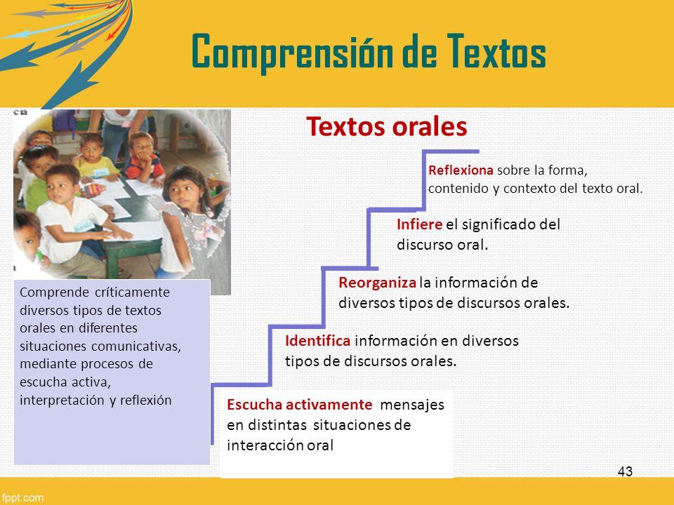 43 Textos orales Escucha activamente mensajes en distintas situaciones de interacción oral Reorganiza la información de diversos tipos de discursos or