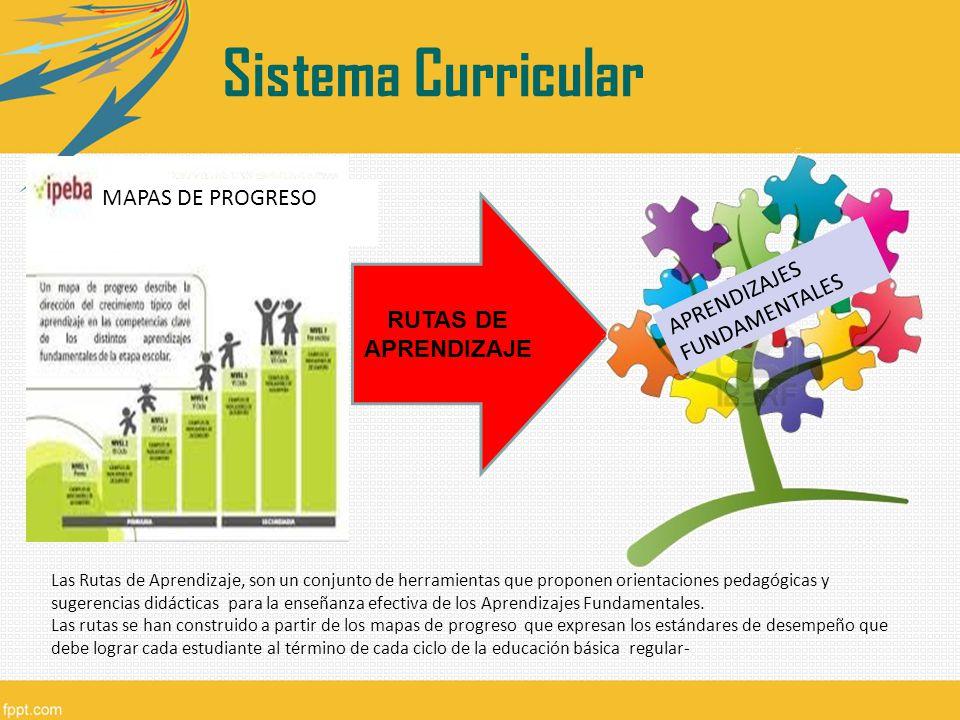 MAPAS DE PROGRESO RUTAS DE APRENDIZAJE APRENDIZAJES FUNDAMENTALES Sistema Curricular Las Rutas de Aprendizaje, son un conjunto de herramientas que pro
